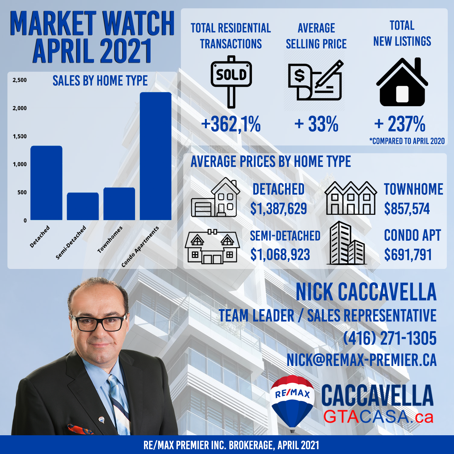 Market Watch - April 2021