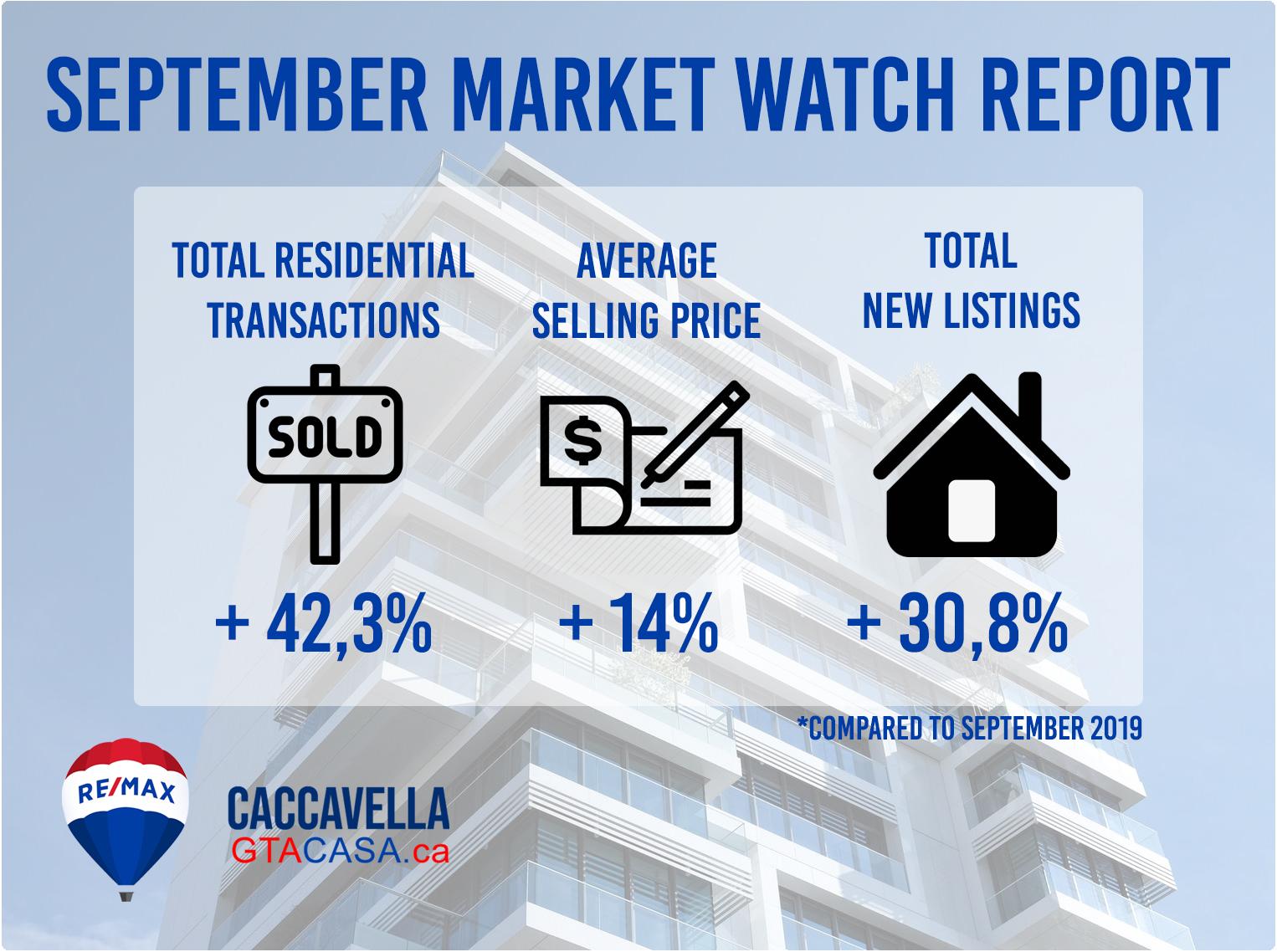 Market Watch - September 2020