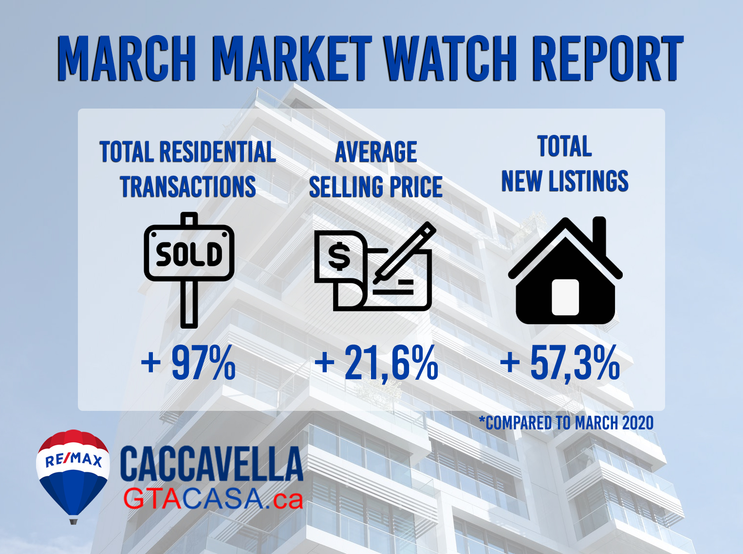 Market Watch - March 2021