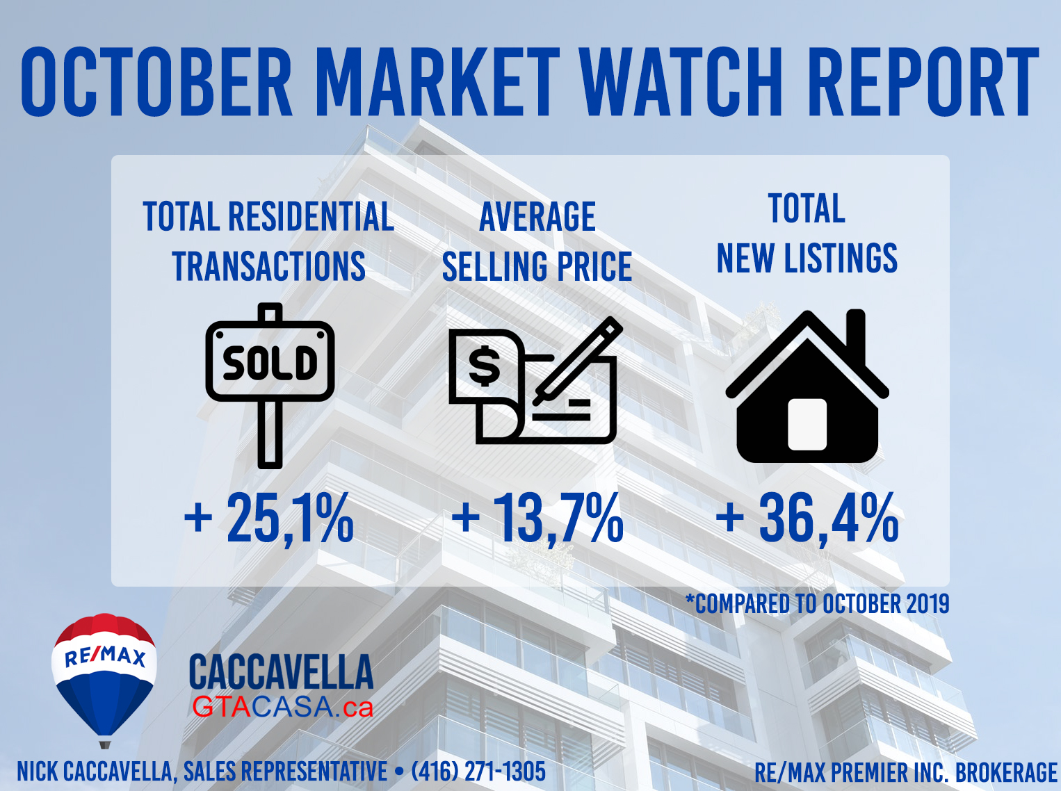 Market Watch - October 2020